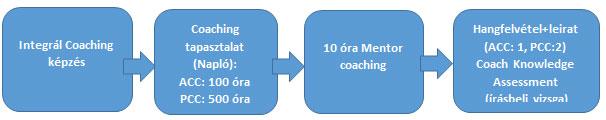 ICF NEMZETKÖZI AKKREDITÁCIÓ megszerzésének folyamata