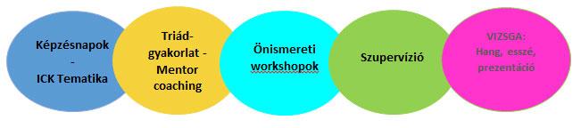 ICF feltétel rendszerhez igazodó képzés